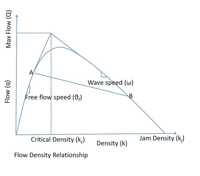 traffic flow model graph