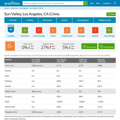 sun valley crime stats referenced by jose mier